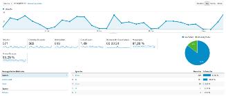 Google Analytics Besucherzahlen